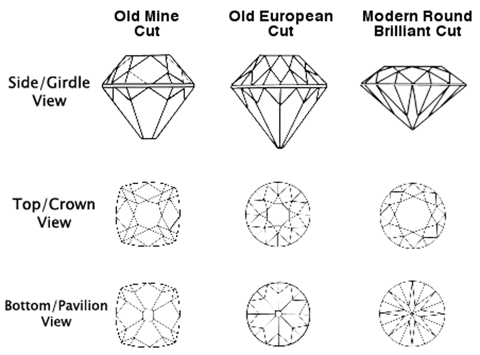 Old European cut diamonds Sydney